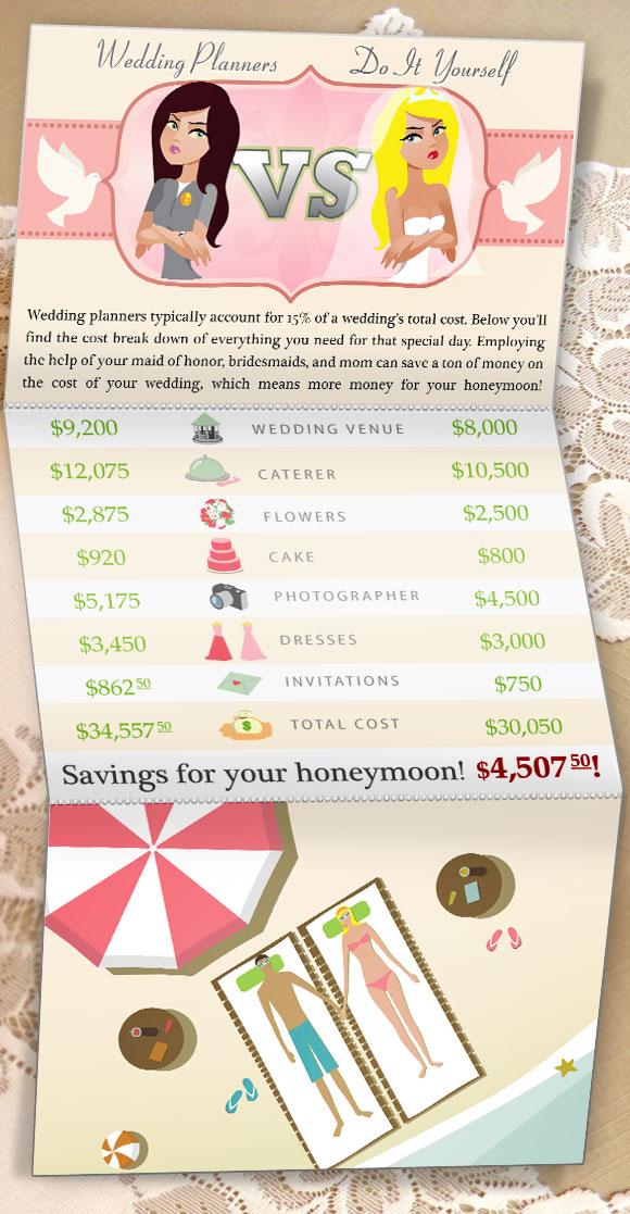 Wedding Planner vs. Do It Yourself